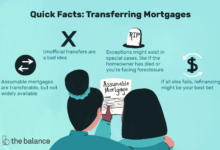 Photo of Comment transférer un prêt hypothécaire à un autre emprunteur