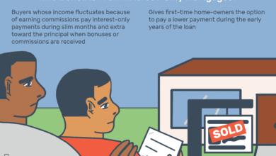 Photo of Qu'est-ce qu'un prêt hypothécaire à intérêt seulement?