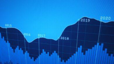 Photo of PwC prévoit le marché commercial 2020