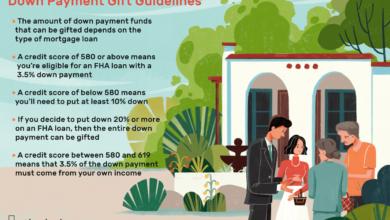 Photo of Comment documenter les dons d'acompte hypothécaire